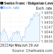Swiss Franc to Bulgarian Leva (CHF/BGN) 3 months forex chart, featured image