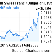 Swiss Franc to Bulgarian Leva (CHF/BGN) 3 years forex chart, featured image