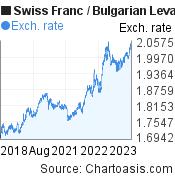 Swiss Franc to Bulgarian Leva (CHF/BGN) 5 years forex chart, featured image