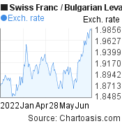 Swiss Franc to Bulgarian Leva (CHF/BGN) 6 months forex chart, featured image