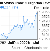 Swiss Franc to Bulgarian Leva (CHF/BGN) forex chart, featured image