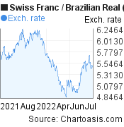 Swiss Franc to Brazilian Real (CHF/BRL) 1 year forex chart, featured image