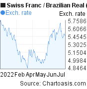 Swiss Franc to Brazilian Real (CHF/BRL) 6 months forex chart, featured image