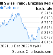 Swiss Franc to Brazilian Real (CHF/BRL) forex chart, featured image