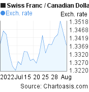 Swiss Franc to Canadian Dollar (CHF/CAD) 1 month forex chart, featured image
