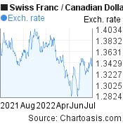 Swiss Franc to Canadian Dollar (CHF/CAD) 1 year forex chart, featured image
