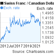 Swiss Franc to Canadian Dollar (CHF/CAD) 10 years forex chart, featured image