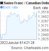 Swiss Franc to Canadian Dollar (CHF/CAD) 2 months forex chart, featured image