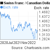 Swiss Franc to Canadian Dollar (CHF/CAD) 2 years forex chart, featured image