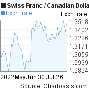 Swiss Franc to Canadian Dollar (CHF/CAD) 3 months forex chart, featured image