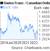 Swiss Franc to Canadian Dollar (CHF/CAD) 3 years forex chart, featured image