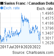 Swiss Franc to Canadian Dollar (CHF/CAD) 5 years forex chart, featured image