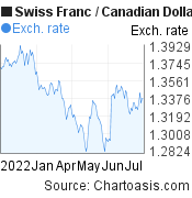 Swiss Franc to Canadian Dollar (CHF/CAD) 6 months forex chart, featured image