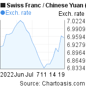 Swiss Franc to Chinese Yuan (Renminbi) (CHF/CNY) 1 month forex chart, featured image