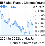 Swiss Franc to Chinese Yuan (Renminbi) (CHF/CNY) 1 year forex chart, featured image