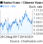 Swiss Franc to Chinese Yuan (Renminbi) (CHF/CNY) 10 years forex chart, featured image