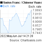 Swiss Franc to Chinese Yuan (Renminbi) (CHF/CNY) 2 months forex chart, featured image