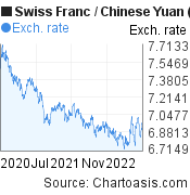 Swiss Franc to Chinese Yuan (Renminbi) (CHF/CNY) 2 years forex chart, featured image