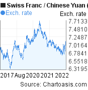 Swiss Franc to Chinese Yuan (Renminbi) (CHF/CNY) 5 years forex chart, featured image