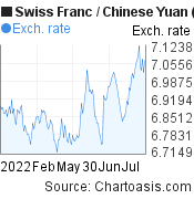 Swiss Franc to Chinese Yuan (Renminbi) (CHF/CNY) 6 months forex chart, featured image
