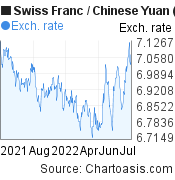 Swiss Franc to Chinese Yuan (Renminbi) (CHF/CNY) forex chart, featured image