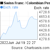 Swiss Franc to Colombian Peso (CHF/COP) 1 month forex chart, featured image
