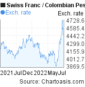 Swiss Franc to Colombian Peso (CHF/COP) 1 year forex chart, featured image