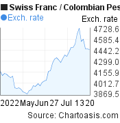Swiss Franc to Colombian Peso (CHF/COP) 2 months forex chart, featured image