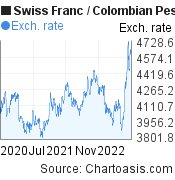 Swiss Franc to Colombian Peso (CHF/COP) 2 years forex chart, featured image
