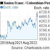 Swiss Franc to Colombian Peso (CHF/COP) 3 years forex chart, featured image