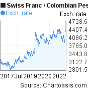 Swiss Franc to Colombian Peso (CHF/COP) 5 years forex chart, featured image