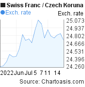 Swiss Franc to Czech Koruna (CHF/CZK) 1 month forex chart, featured image