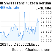 Swiss Franc to Czech Koruna (CHF/CZK) 1 year forex chart, featured image