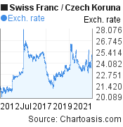 Swiss Franc to Czech Koruna (CHF/CZK) 10 years forex chart, featured image