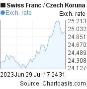 Swiss Franc to Czech Koruna (CHF/CZK) 2 months forex chart, featured image