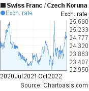 Swiss Franc to Czech Koruna (CHF/CZK) 2 years forex chart, featured image