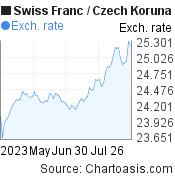 Swiss Franc to Czech Koruna (CHF/CZK) 3 months forex chart, featured image