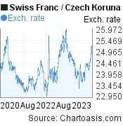 Swiss Franc to Czech Koruna (CHF/CZK) 3 years forex chart, featured image
