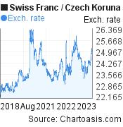 Swiss Franc to Czech Koruna (CHF/CZK) 5 years forex chart, featured image