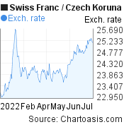 Swiss Franc to Czech Koruna (CHF/CZK) 6 months forex chart, featured image