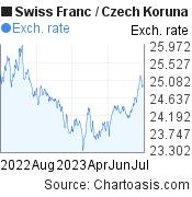 Swiss Franc to Czech Koruna (CHF/CZK) forex chart, featured image