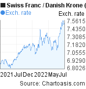 Swiss Franc to Danish Krone (CHF/DKK) 1 year forex chart, featured image