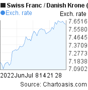 Swiss Franc to Danish Krone (CHF/DKK) 2 months forex chart, featured image