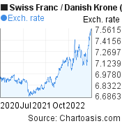 Swiss Franc to Danish Krone (CHF/DKK) 2 years forex chart, featured image
