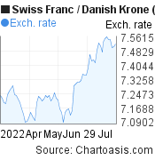 Swiss Franc to Danish Krone (CHF/DKK) 3 months forex chart, featured image