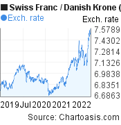 Swiss Franc to Danish Krone (CHF/DKK) 3 years forex chart, featured image