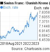 Swiss Franc to Danish Krone (CHF/DKK) 5 years forex chart, featured image