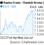 Swiss Franc to Danish Krone (CHF/DKK) 6 months forex chart, featured image