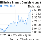 Swiss Franc to Danish Krone (CHF/DKK) forex chart, featured image