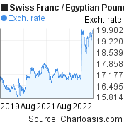 Swiss Franc to Egyptian Pound (CHF/EGP) 3 years forex chart, featured image